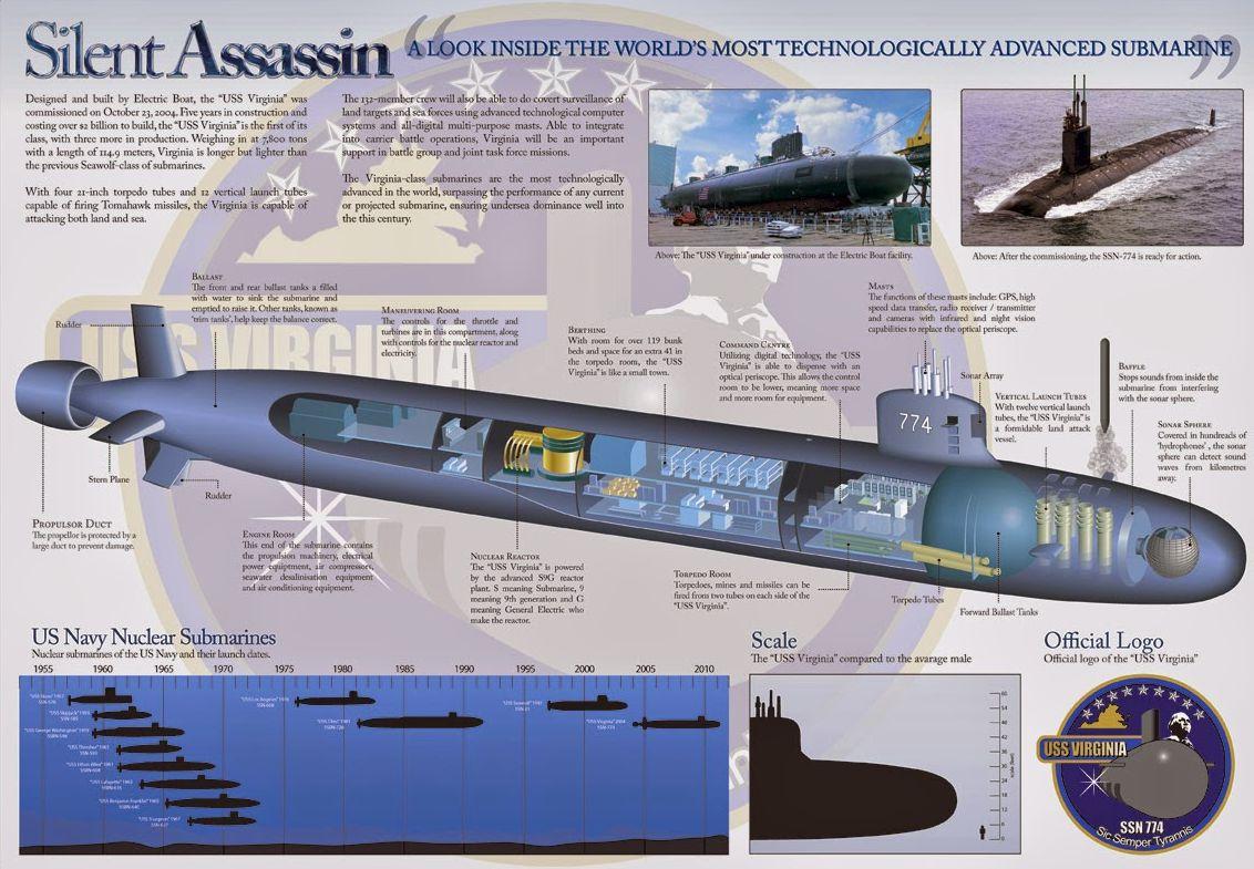 таблица сравнения подводных лодок